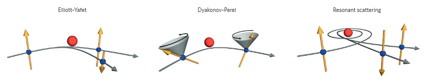 Spin relaxation mechanisms in graphene. An illustrative figure of three possible spin relaxation mechanisms for graphene: Elliott–Yafet, Dyakonov–Perel and resonant scattering by local magnetic moments. The blue dots indicate the electrons/holes with yellow arrows as their spin orientation. The red dots represent the scattering centres. Grey cones with circular arrows represent the spin precession