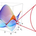 IRG-OXIDES_Dirac Dispersion