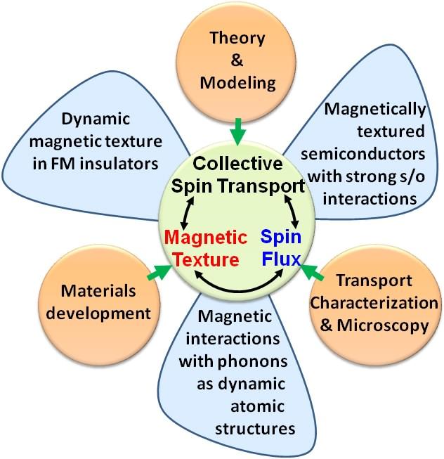 IRG-Spin_Focus
